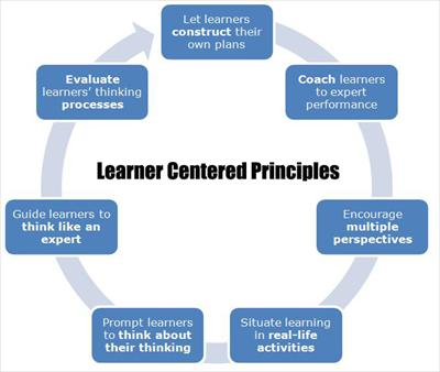 File:Learner Centered Principles full.jpg