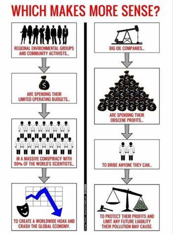 Global warming chart