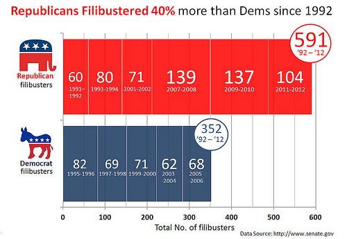 File:Congressional Filibuster Record by Party 1992 - 2011.jpg