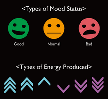 Mood and Energy Classification