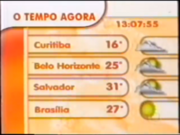 The Weather Now 1999