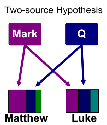 File:513px-Synoptic problem two source colored.png