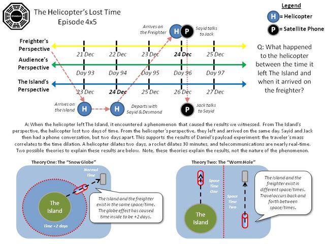 File:Helicopter losttime diagram.jpg