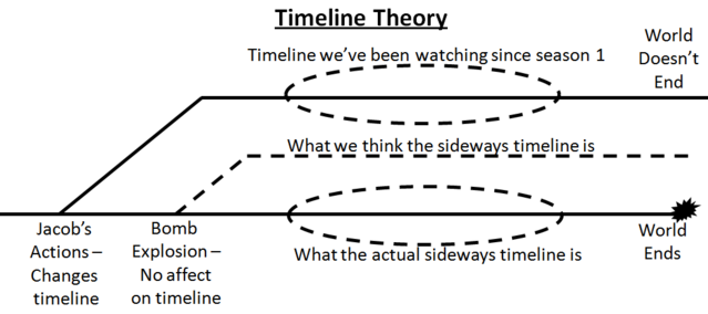 File:LOST Timeline Theory.png