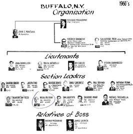 Bufflao chart