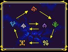Magic Chart