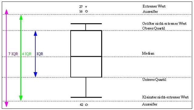 Datei:Box-plot.jpg