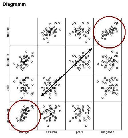 Datei:Streudiagramm-matrix-muster.jpg