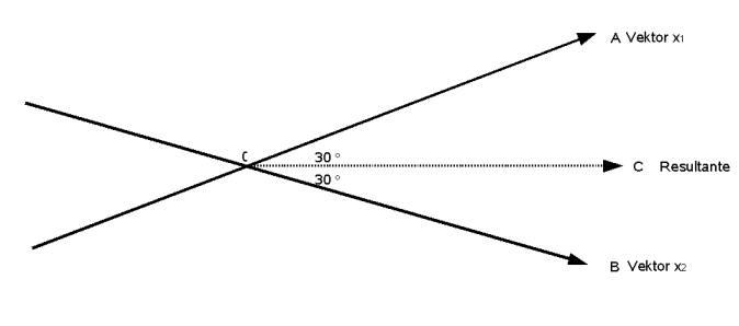 Faktorenanalyse-zwei-variablen