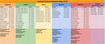 Ancient Treasure Rewards ver2