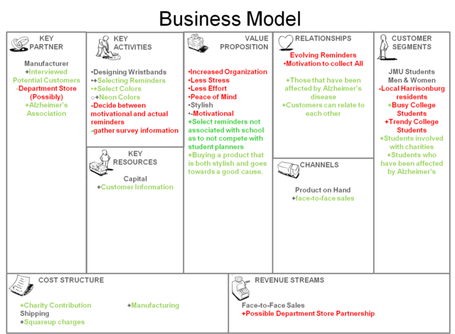 File:372 business model canvas.png