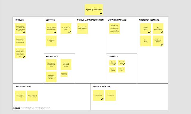 File:Flower business model.png