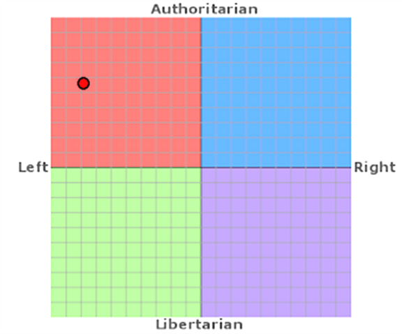 File:My political compass.png