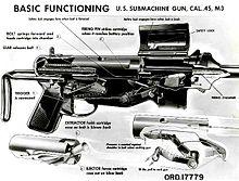 220px-Basic Function M3 SMG Illustration
