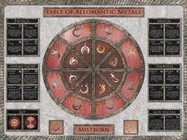 Table of Allomantic metals
