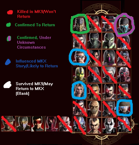File:MK X Character Eliminations from MK9.png