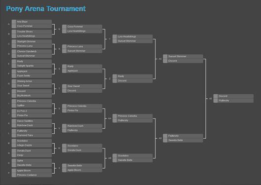 FANMADE Pony Arena Tournament Round 5 Bracket