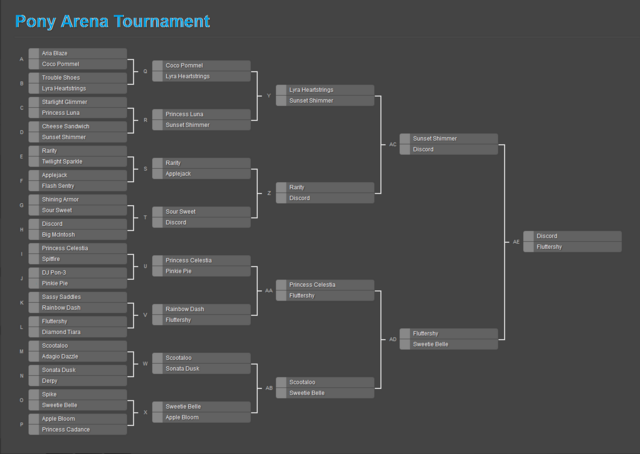 File:FANMADE Pony Arena Tournament Round 5 Bracket.png