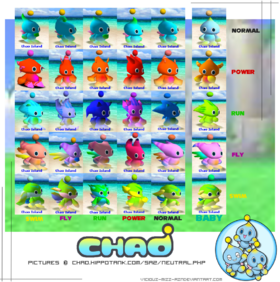 Neutral Evolution Chao Chart by Cha