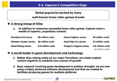 Capcom Investors Report 2016-Slide 29