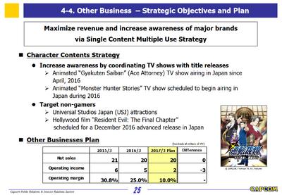 Capcom Investors Report 2016-Slide 25