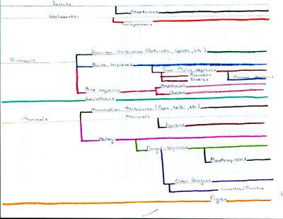 MH Family Tree