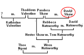 Family Tree of David (shaw)