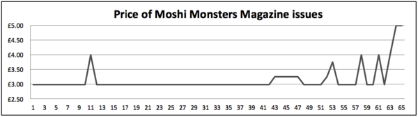 Price of Moshi Monsters Magazine issues