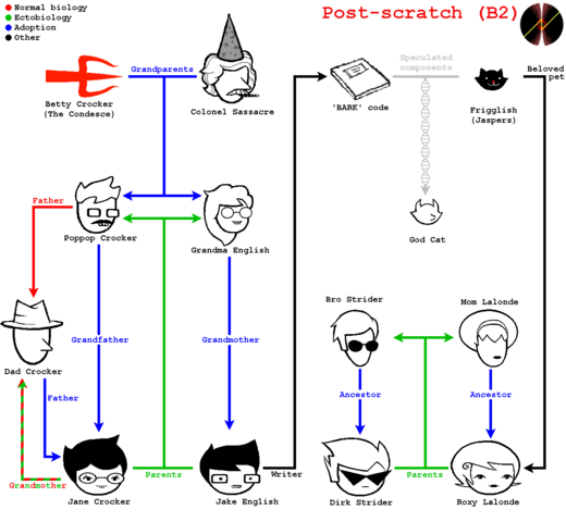 File:Postscratch familytree.png