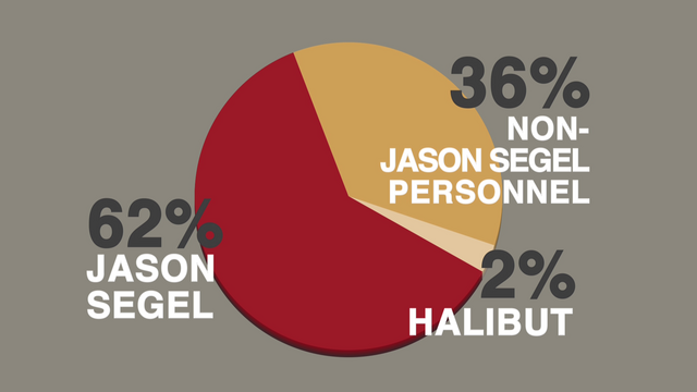 File:Scratching the Surface pie chart.png
