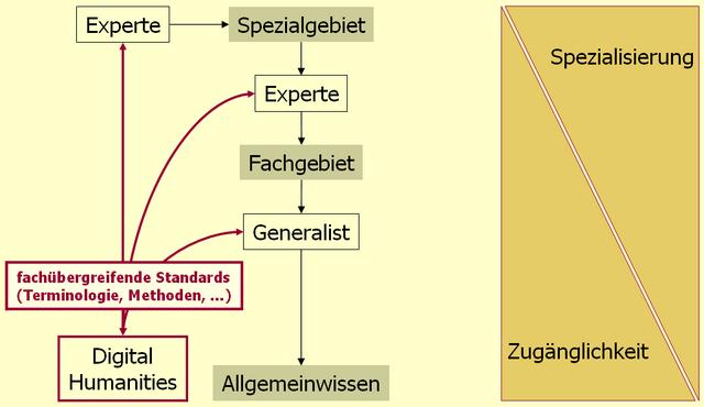 File:Informationswissenschaftliche Herausforderungen 02.png