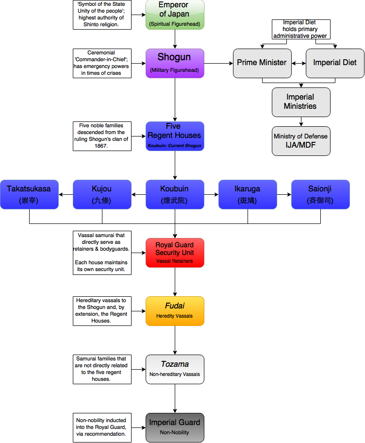 Empire Of Japan Government Organization Chart.png
