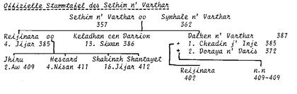 BD-Stammtafel-SethimNVarthar.png