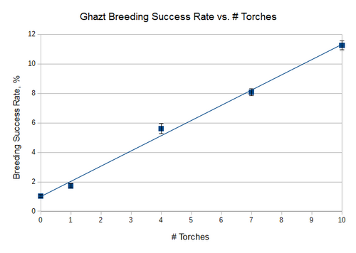 Ghazt breeding vs torches