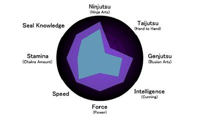 Karasu's status as a ninja
