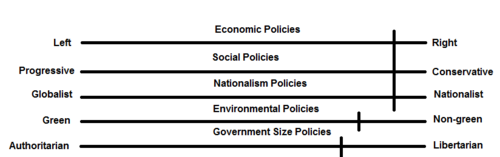 Yet another political scale CDP