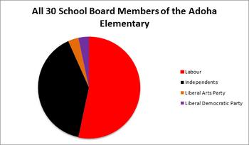 Adoha schoolboard 2011-2012