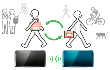 File:StreetPass function image.jpg