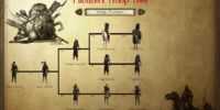Vaegir Tsardom Troop Tree
