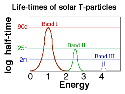 T-particle energy levels