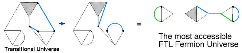 FTL fermion
