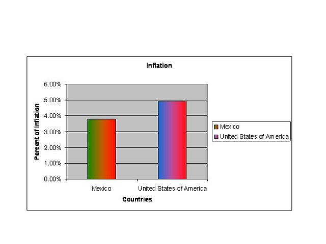 File:Inflation Graph.jpg
