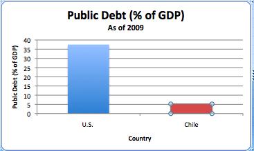 File:Public Debt %.png