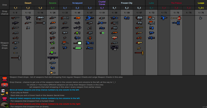 Weapon drops table v1.4