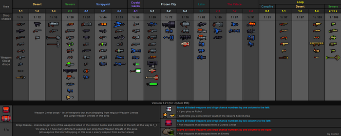 Weapon drops table v1.21