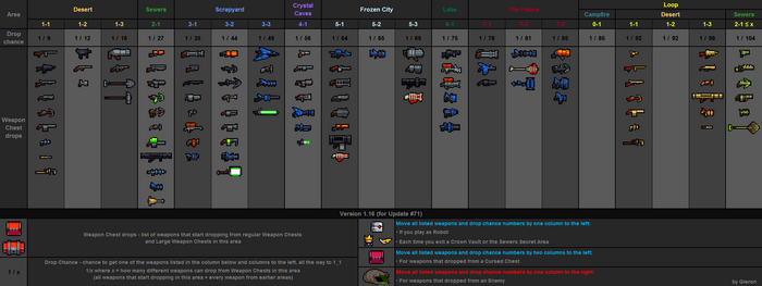 Weapon drops table v1.16