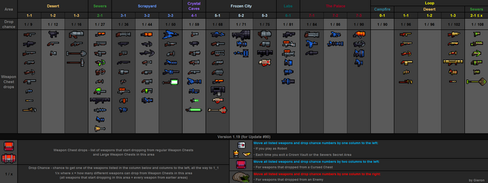 Weapon drops table v1.19