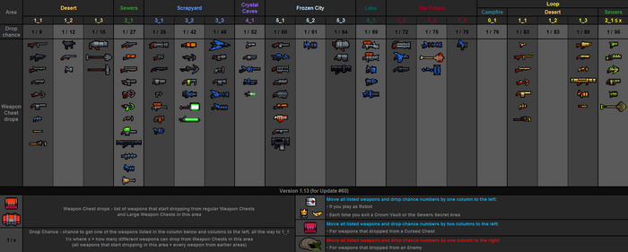 Weapon drops table v1.13