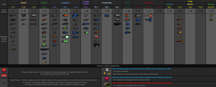 Weapon drops table v1.8