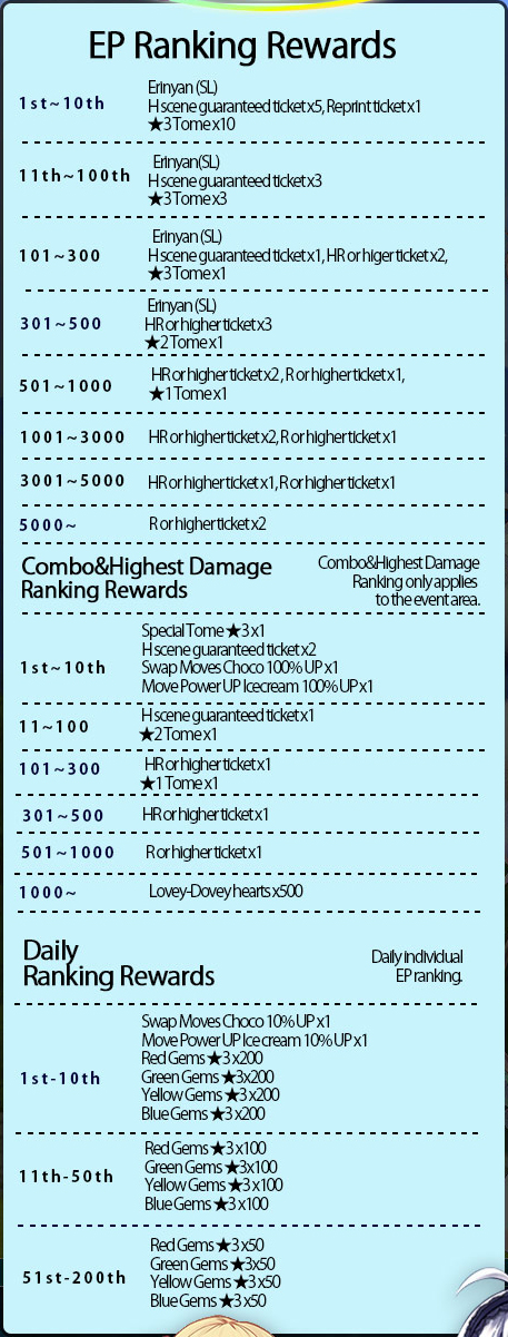 The Virus Materializes! Catty Rampage! EP Ranking Rewards